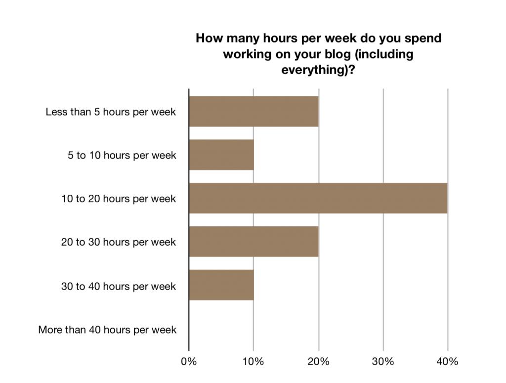 Hours per week
