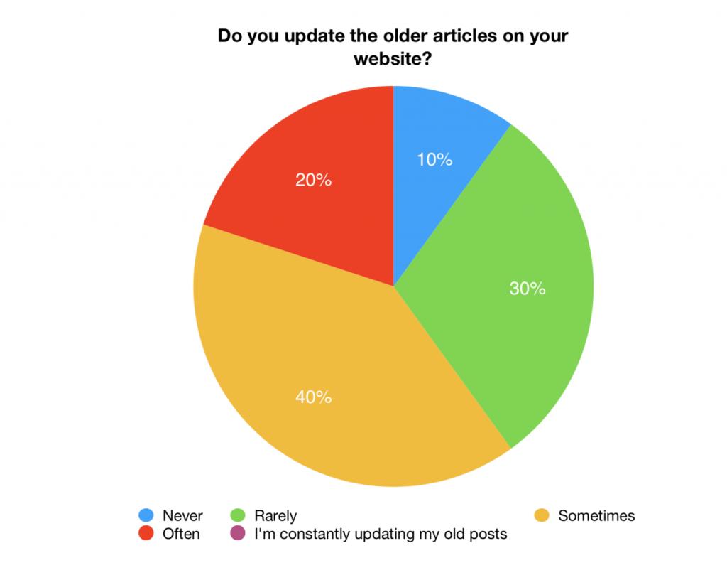 Updating older articles