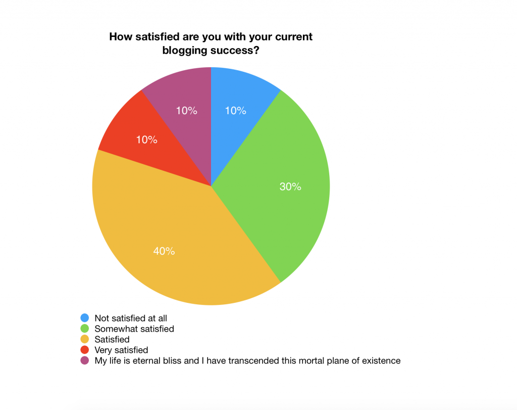 Are you satisfied with your current blogging success?