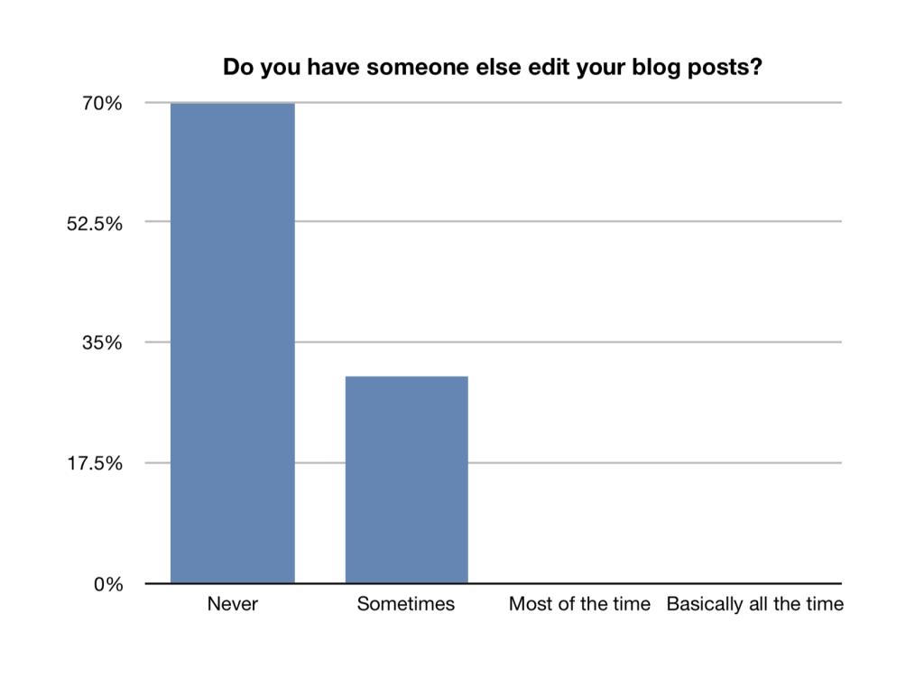 Does someone else edit your blog?