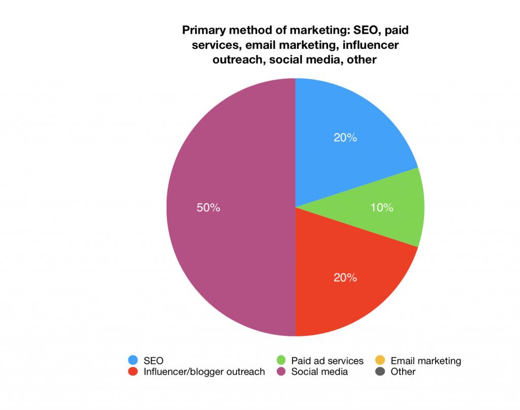Primary method of marketing