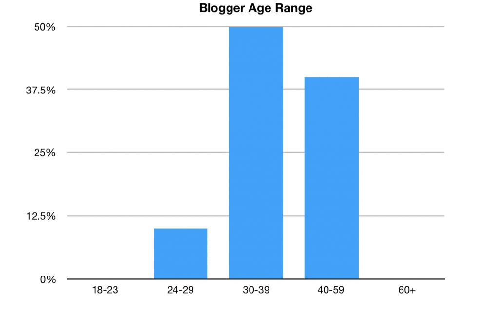 Blogger Age Range